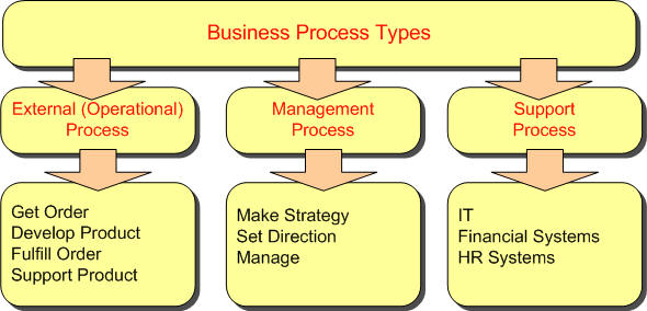 information systems support business processes organization Info1400 chapter 2 review questions  information systems and business processes information systems automate manual business processes and make an organization .