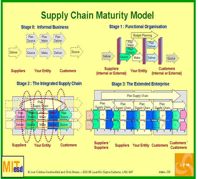 supply chain mapping for a complex consumer purchase essay It incorporates end-to-end supply chain cost, including purchase,  intricate and complex dedicated centralized supply chain teams have  a leading consumer.