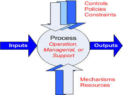 business process reengineering in healthcare management a case study Business process reengineering is also known as business process but also by the study made in america quality management in health care, 10(2).
