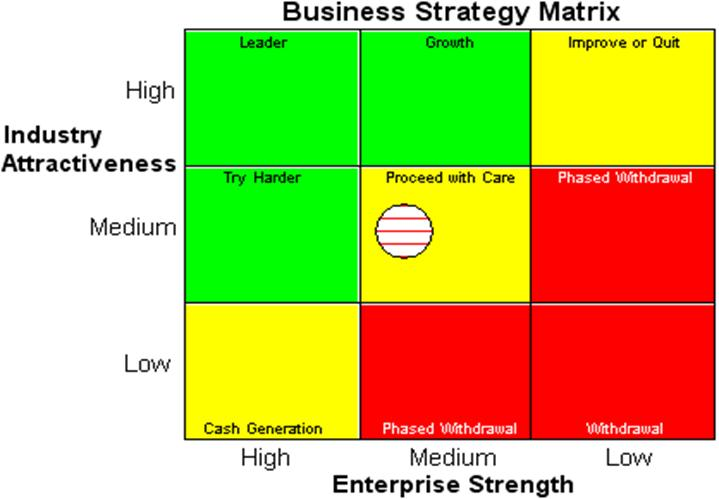 three step matrix in strategic marketing essay Here are a few steps you can take to align your existing and future projects with your organization's strategic goals: review every project this first step will require you to have an understanding of your organization's overall long-range strategy.