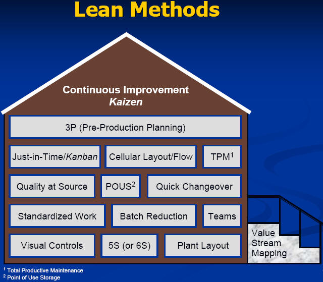 dell and kaizen technique Kaizen can boost workplace efficiency & productivity with the practice of continuous improvement as a lean manufacturing tool kaizen improves quality, productivity, safety, and workplace culture this occurs by applying small daily changes that yield major improvements over time.