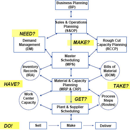 mrp ii diagram mrp workflow diagram